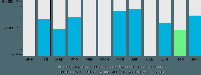 Динамика стоимости авиабилетов из Еревана в Томск по месяцам
