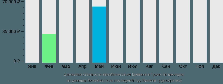 Динамика стоимости авиабилетов из Еревана в Турин по месяцам