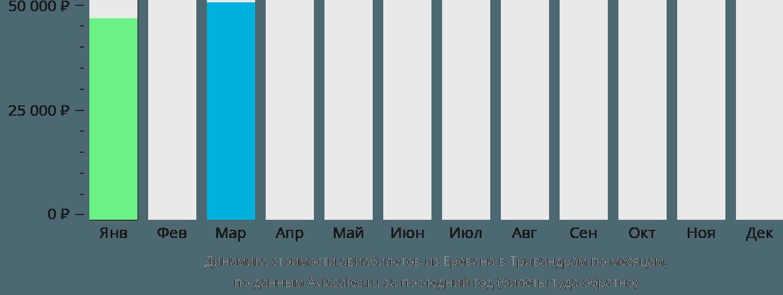 Динамика стоимости авиабилетов из Еревана в Тривандрам по месяцам