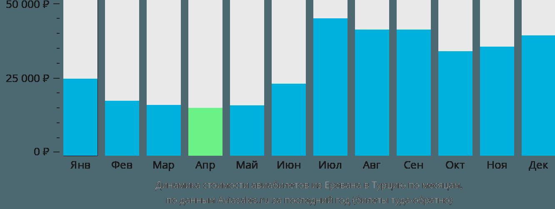 Динамика стоимости авиабилетов из Еревана в Турцию по месяцам