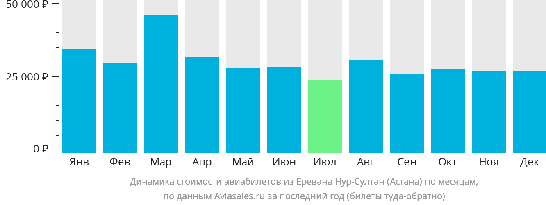 Динамика стоимости авиабилетов из Еревана в Астану по месяцам