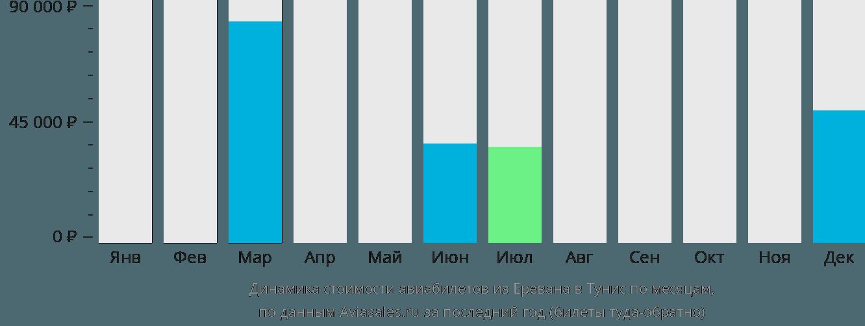 Динамика стоимости авиабилетов из Еревана в Тунис по месяцам