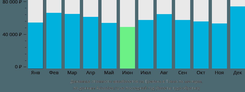 Динамика стоимости авиабилетов из Еревана в Токио по месяцам