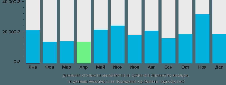 Динамика стоимости авиабилетов из Еревана в Украину по месяцам