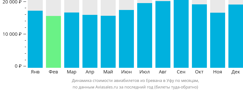 Динамика стоимости авиабилетов из Еревана в Уфу по месяцам