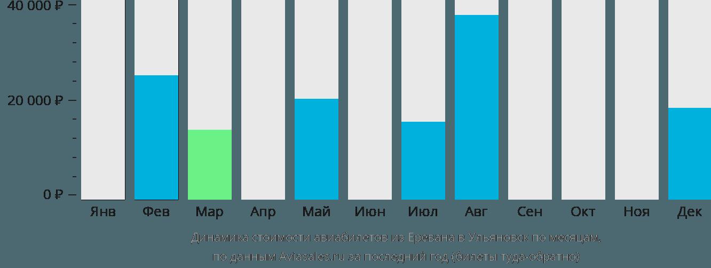 Динамика стоимости авиабилетов из Еревана в Ульяновск по месяцам