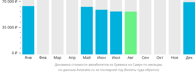 Динамика стоимости авиабилетов из Еревана на Самуи по месяцам