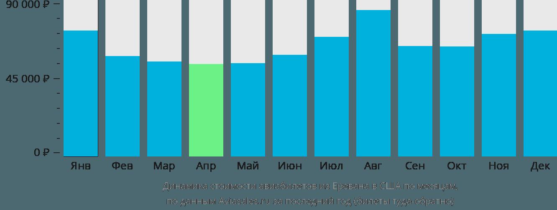 Динамика стоимости авиабилетов из Еревана в США по месяцам