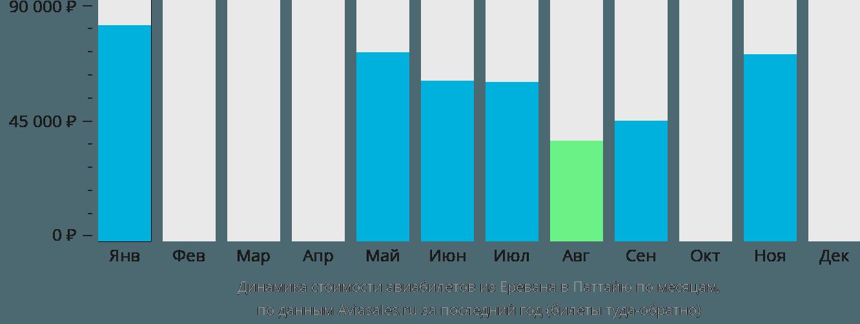 Динамика стоимости авиабилетов из Еревана в Паттайю по месяцам