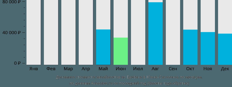 Динамика стоимости авиабилетов из Еревана в Южно-Сахалинск по месяцам