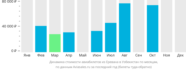 Динамика стоимости авиабилетов из Еревана в Узбекистан по месяцам