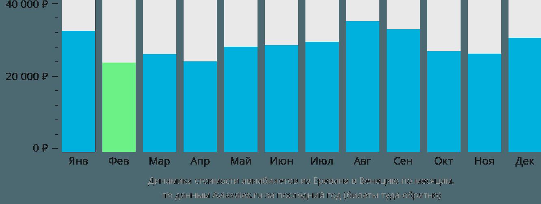 Динамика стоимости авиабилетов из Еревана в Венецию по месяцам
