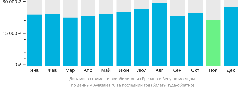 Динамика стоимости авиабилетов из Еревана в Вену по месяцам