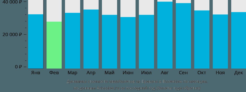 Динамика стоимости авиабилетов из Еревана в Валенсию по месяцам