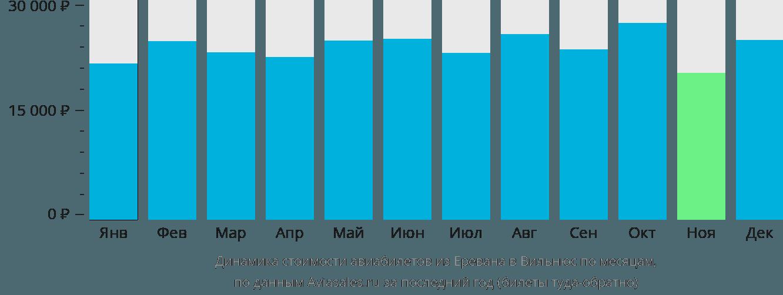 Динамика стоимости авиабилетов из Еревана в Вильнюс по месяцам