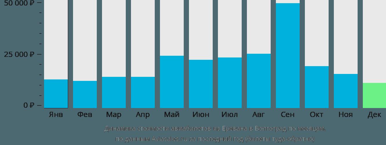 Динамика стоимости авиабилетов из Еревана в Волгоград по месяцам
