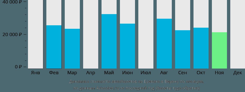Динамика стоимости авиабилетов из Еревана в Верону по месяцам