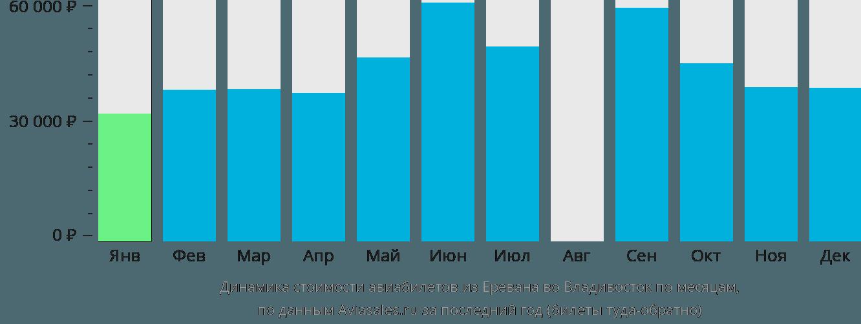 Динамика стоимости авиабилетов из Еревана во Владивосток по месяцам