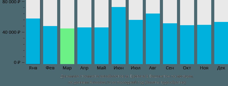 Динамика стоимости авиабилетов из Еревана в Вашингтон по месяцам