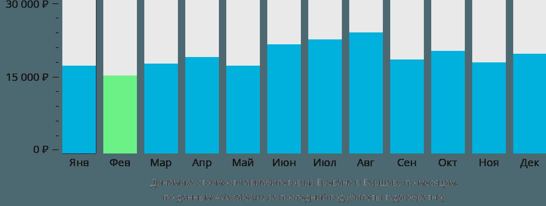 Динамика стоимости авиабилетов из Еревана в Варшаву по месяцам