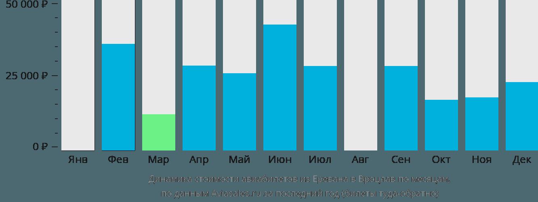 Динамика стоимости авиабилетов из Еревана в Вроцлав по месяцам