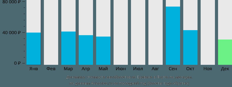 Динамика стоимости авиабилетов из Еревана в Якутск по месяцам