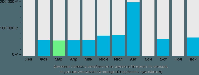 Динамика стоимости авиабилетов из Еревана в Монреаль по месяцам