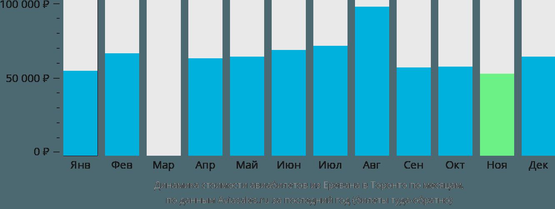 Динамика стоимости авиабилетов из Еревана в Торонто по месяцам