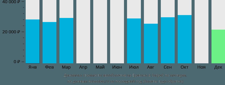Динамика стоимости авиабилетов из Еревана в Загреб по месяцам