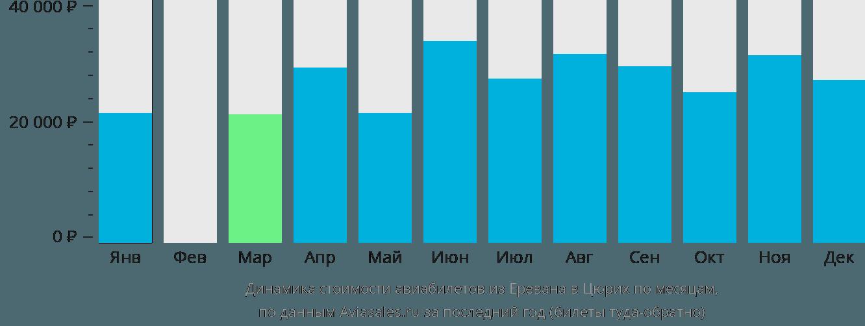 Динамика стоимости авиабилетов из Еревана в Цюрих по месяцам