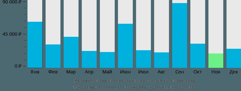 Динамика стоимости авиабилетов из Эвансвилла по месяцам