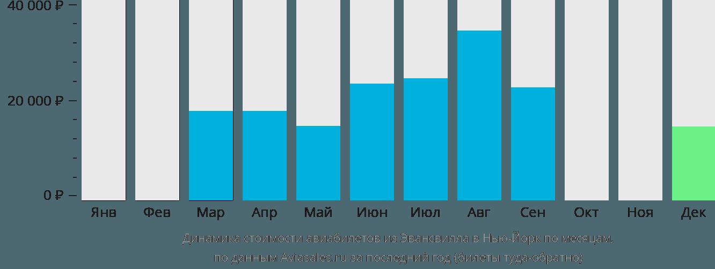 Динамика стоимости авиабилетов из Эвансвилла в Нью-Йорк по месяцам