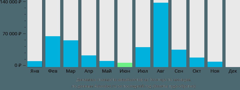 Динамика стоимости авиабилетов из Эксетера по месяцам