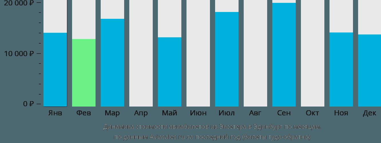 Динамика стоимости авиабилетов из Эксетера в Эдинбург по месяцам