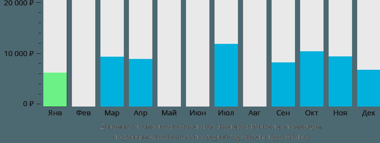 Динамика стоимости авиабилетов из Эксетера в Манчестер по месяцам