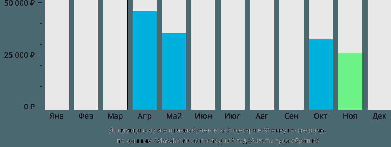 Динамика стоимости авиабилетов из Эксетера в Москву по месяцам