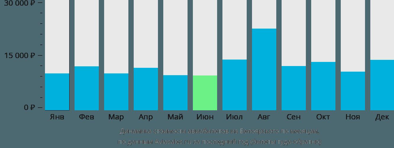 Динамика стоимости авиабилетов из Белоярского по месяцам
