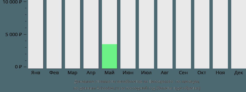 Динамика стоимости авиабилетов из Белоярского в Берёзово по месяцам