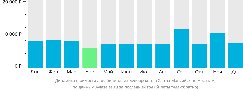 Динамика стоимости авиабилетов из Белоярского в Ханты-Мансийск по месяцам