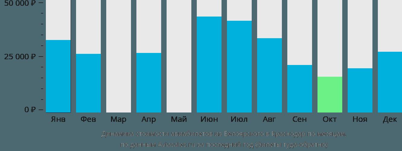 Динамика стоимости авиабилетов из Белоярского в Краснодар по месяцам