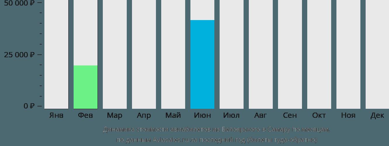 Динамика стоимости авиабилетов из Белоярского в Самару по месяцам