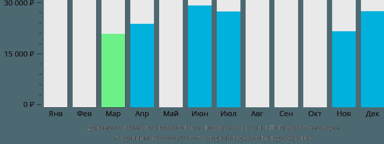 Динамика стоимости авиабилетов из Белоярского в Санкт-Петербург по месяцам