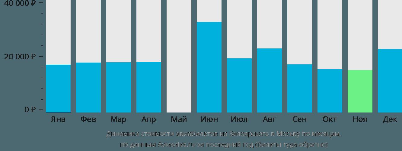 Динамика стоимости авиабилетов из Белоярского в Москву по месяцам