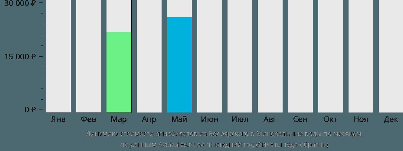 Динамика стоимости авиабилетов из Белоярского в Минеральные воды по месяцам