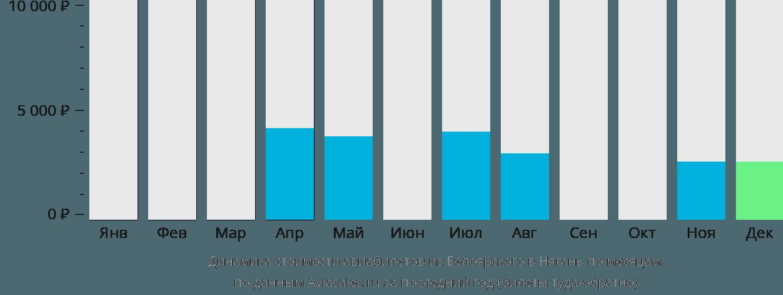 Динамика стоимости авиабилетов из Белоярского в Нягань по месяцам