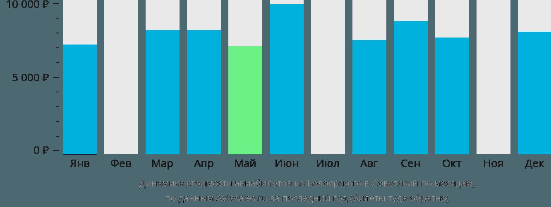 Динамика стоимости авиабилетов из Белоярского в Советский по месяцам