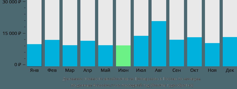 Динамика стоимости авиабилетов из Белоярского в Россию по месяцам