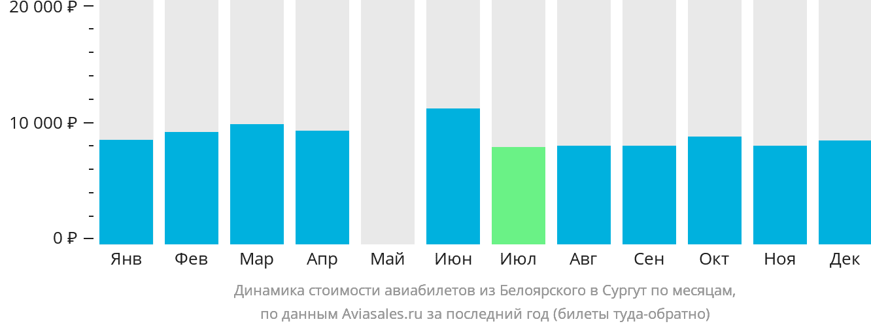 Динамика стоимости авиабилетов из Белоярского в Сургут по месяцам