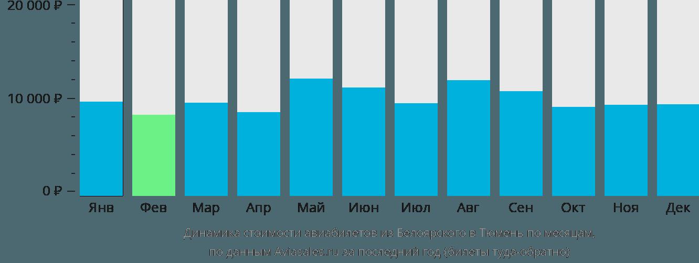 Динамика стоимости авиабилетов из Белоярского в Тюмень по месяцам