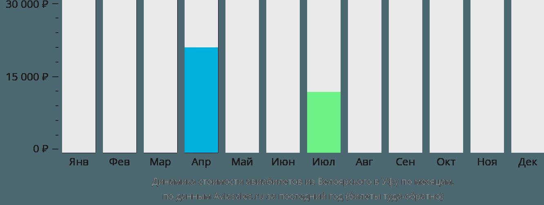 Динамика стоимости авиабилетов из Белоярского в Уфу по месяцам